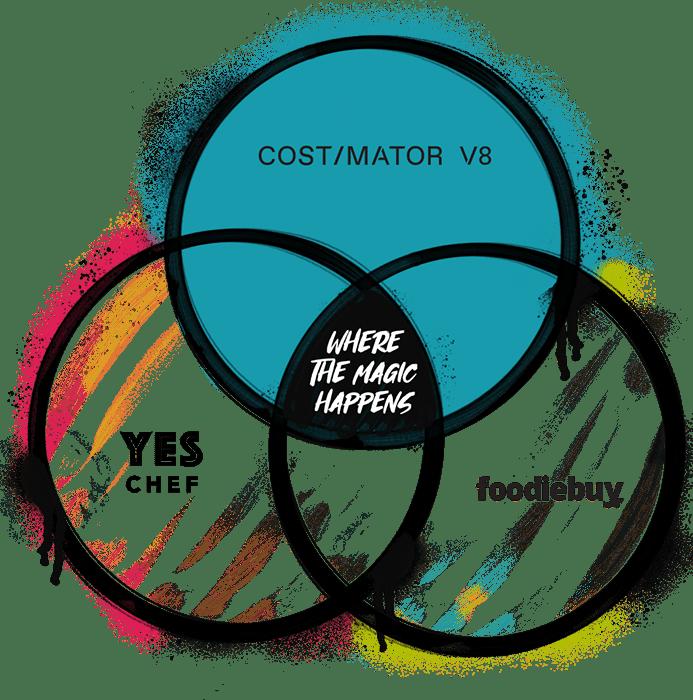 Costimator